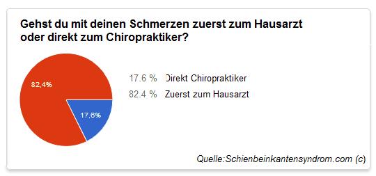 Chiropraktiker oder Hausarzt